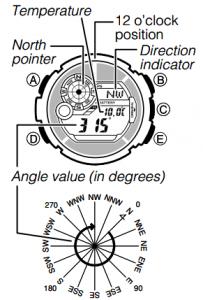 Digital Compass Display