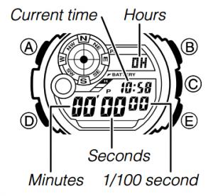 Stopwatch Mode